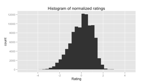 Rating histogram, normalized