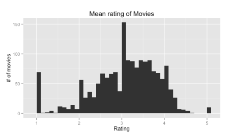 avg movie rating