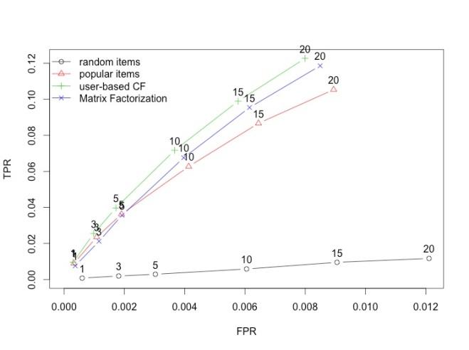 Stats, R , Data Analysis  - Magazine cover