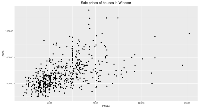 housing_prices